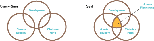 Diagram of development goals